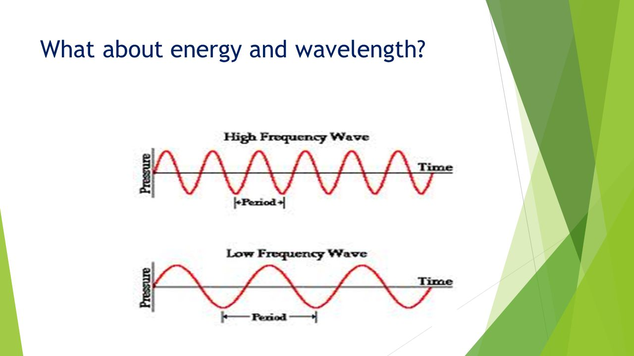What about energy and wavelength