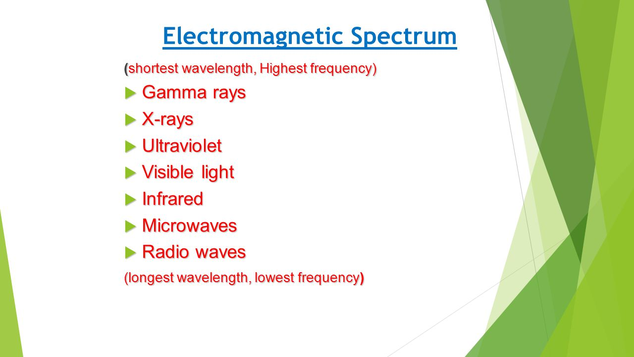 Electromagnetic Spectrum (shortest wavelength, Highest frequency)  Gamma rays  X-rays  Ultraviolet  Visible light  Infrared  Microwaves  Radio waves (longest wavelength, lowest frequency)
