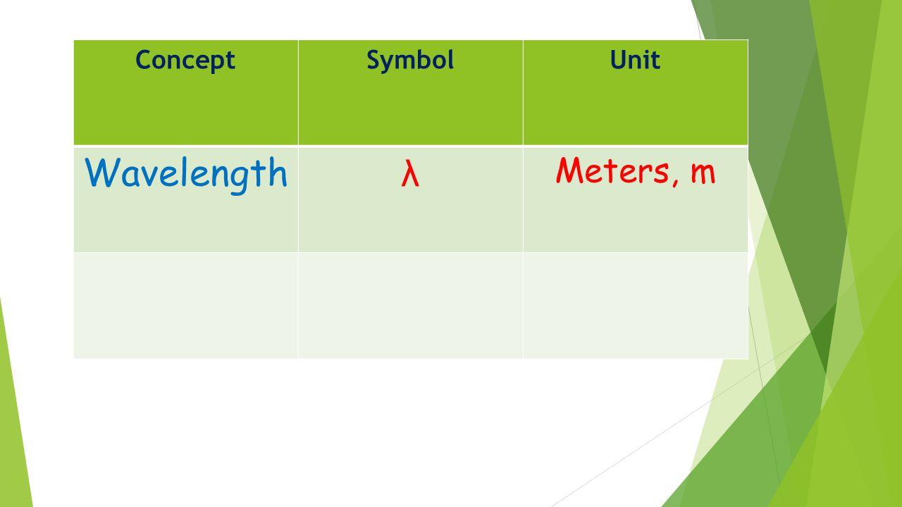 ConceptSymbolUnit Wavelength λ Meters, m