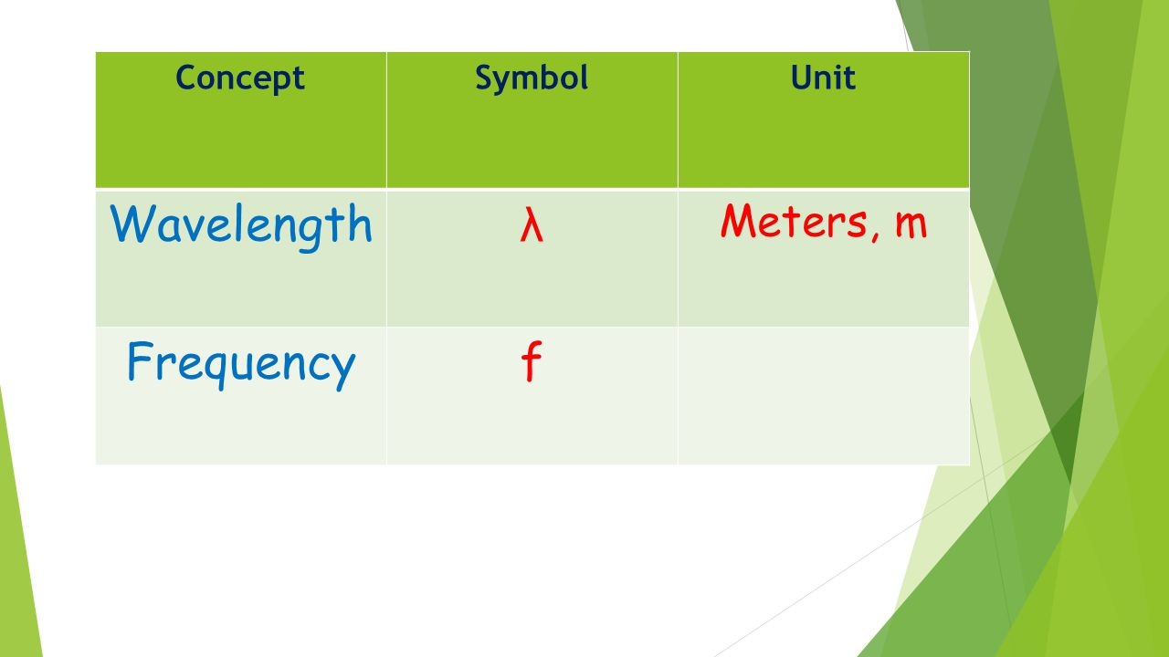 ConceptSymbolUnit Wavelength λ Meters, m Frequencyf