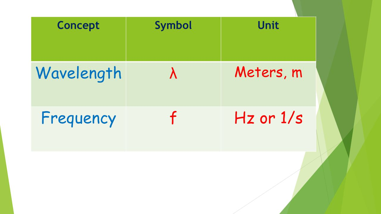 ConceptSymbolUnit Wavelength λ Meters, m FrequencyfHz or 1/s