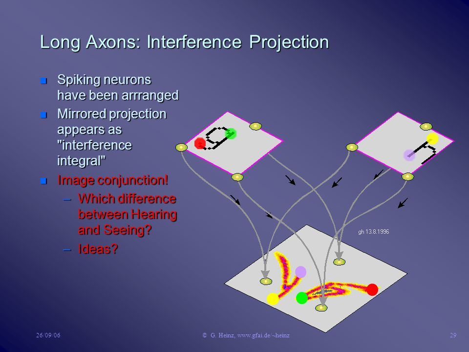 26/09/06© G. Heinz, www.gfai.de/~heinz28 Long Axons: Interference Projection n Considered generating and detecting fields n Which properties exist bet