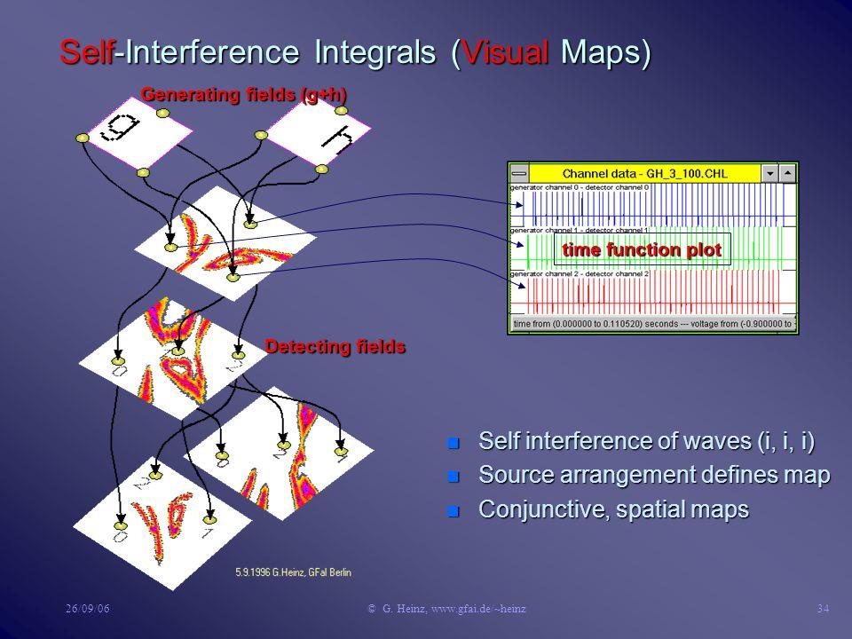 26/09/06© G. Heinz, www.gfai.de/~heinz33 Local Interaction n Waves delete in the refractoriness zone: