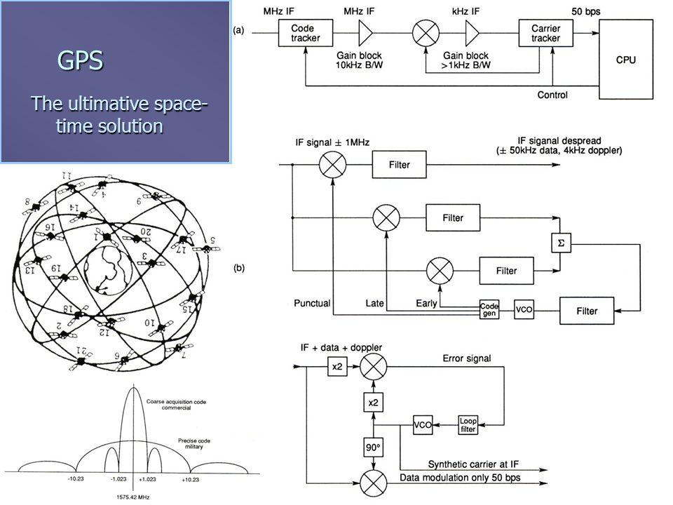 26/09/06© G. Heinz, www.gfai.de/~heinz5 Supersonic Arrays n A, B, M – Methods n Beam forming (ABF)