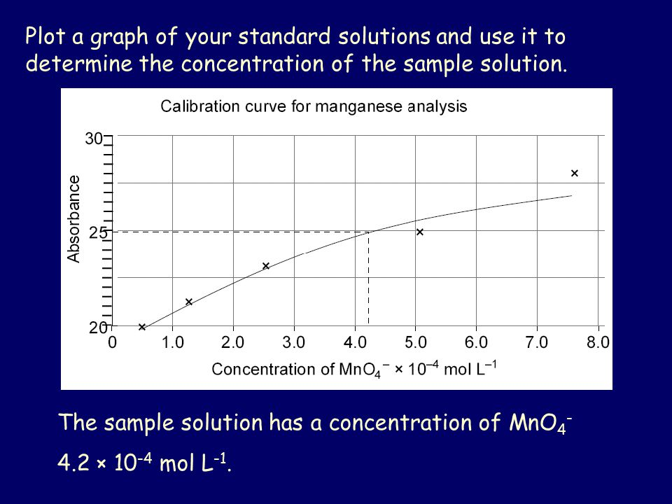 Plot a graph of your standard solutions and use it to determine the concentration of the sample solution.