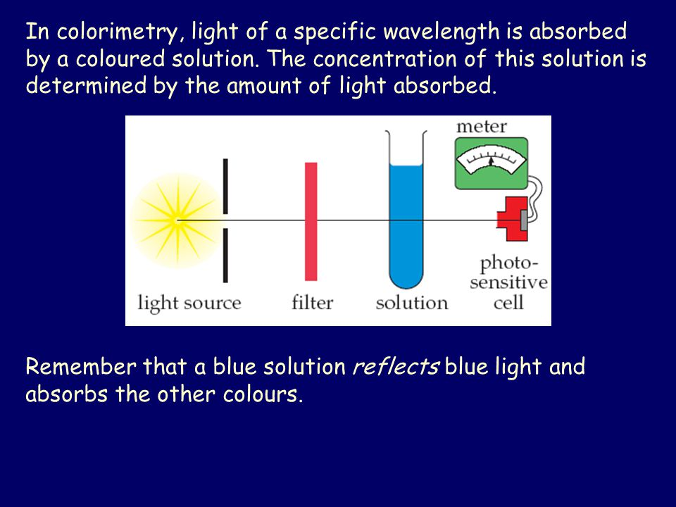 In colorimetry, light of a specific wavelength is absorbed by a coloured solution.