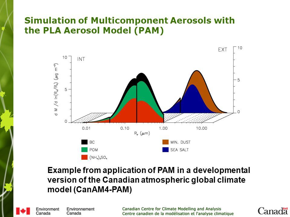 Simulation of Multicomponent Aerosols with the PLA Aerosol Model (PAM) Example from application of PAM in a developmental version of the Canadian atmospheric global climate model (CanAM4-PAM)