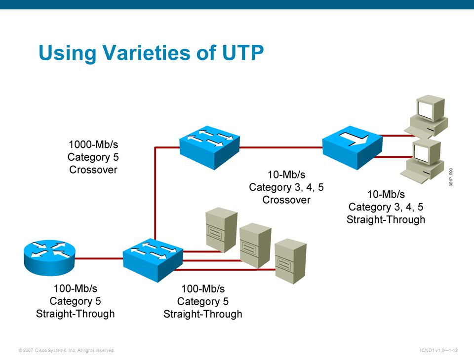 © 2007 Cisco Systems, Inc. All rights reserved.ICND1 v1.0—1-13 Using Varieties of UTP
