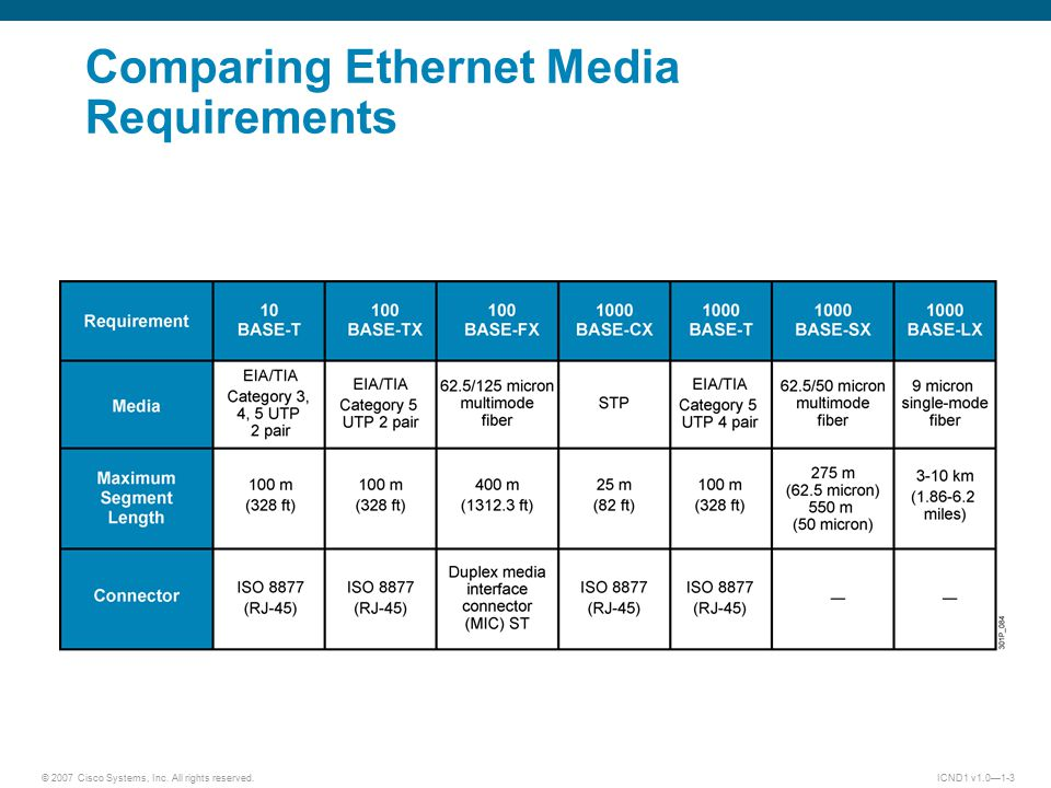 © 2007 Cisco Systems, Inc. All rights reserved.ICND1 v1.0—1-3 Comparing Ethernet Media Requirements