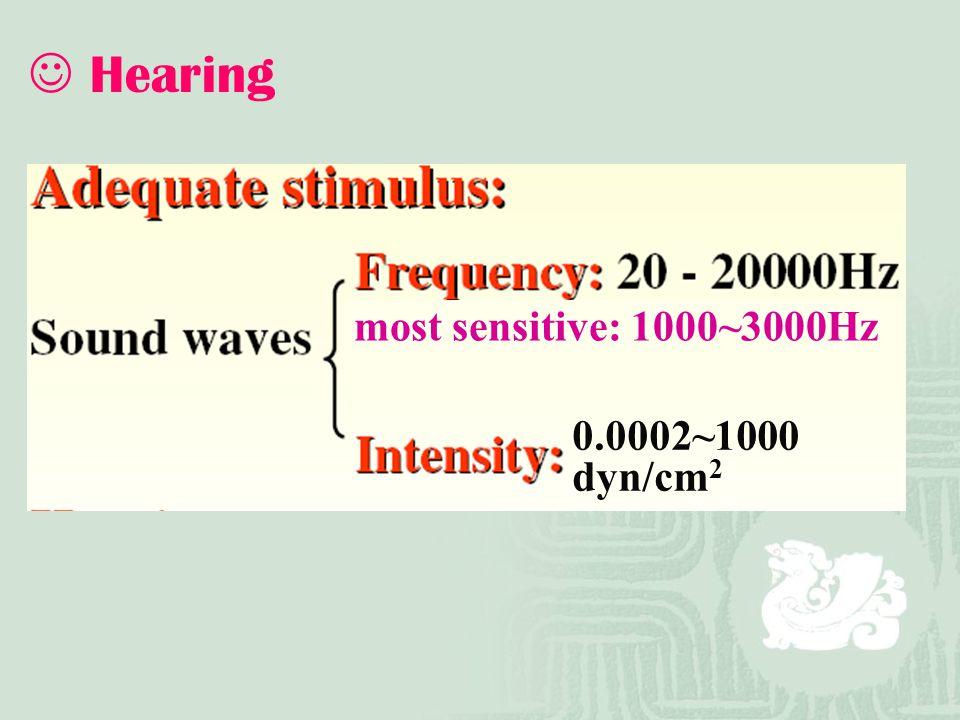 Hearing 0.0002~1000 dyn/cm 2 most sensitive: 1000~3000Hz