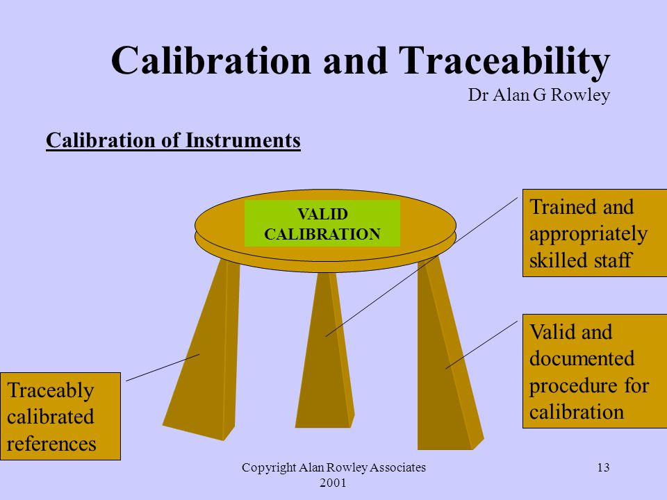 Copyright Alan Rowley Associates 2001 13 Calibration and Traceability Dr Alan G Rowley Calibration of Instruments Traceably calibrated references Valid and documented procedure for calibration Trained and appropriately skilled staff VALID CALIBRATION