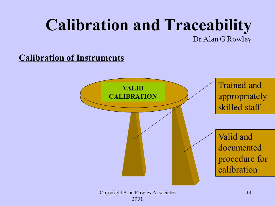 Copyright Alan Rowley Associates 2001 14 Calibration and Traceability Dr Alan G Rowley Calibration of Instruments Valid and documented procedure for calibration Trained and appropriately skilled staff VALID CALIBRATION