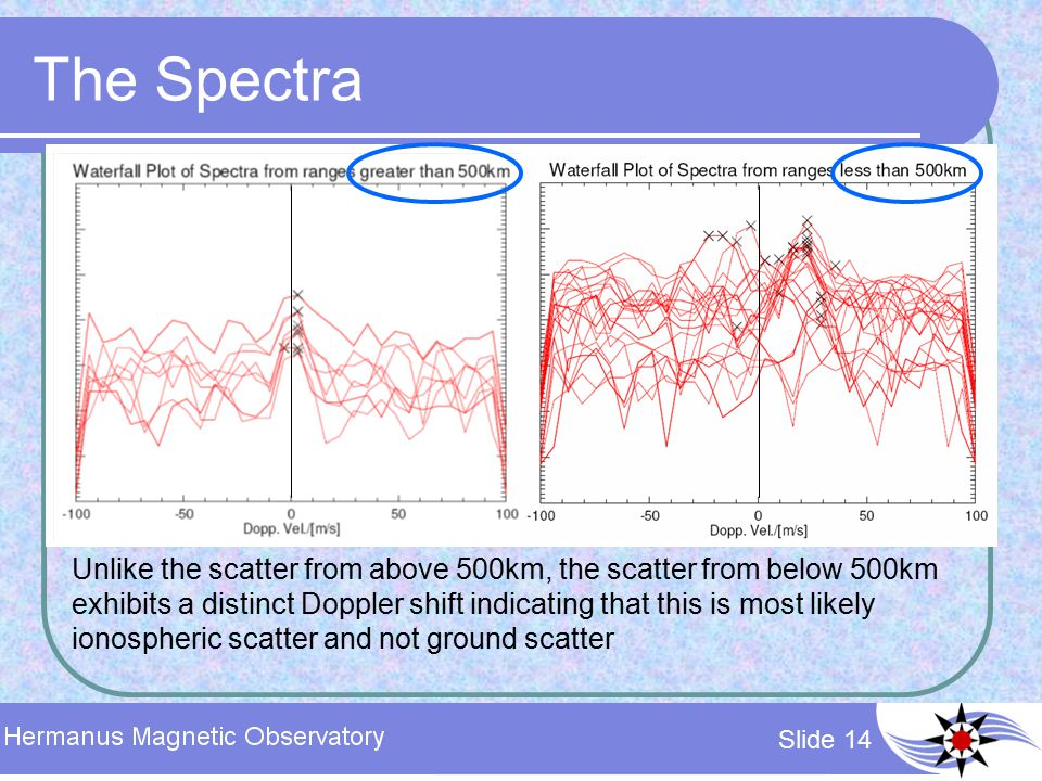 Slide 14 The Spectra Unlike the scatter from above 500km, the scatter from below 500km exhibits a distinct Doppler shift indicating that this is most