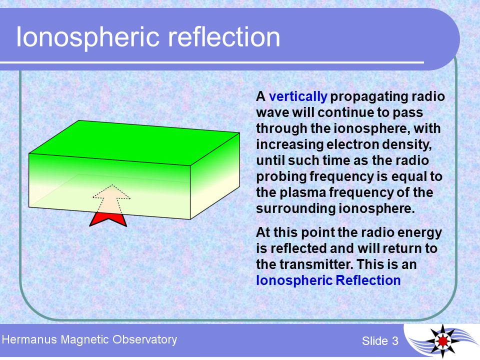 Slide 3 Ionospheric reflection A vertically propagating radio wave will continue to pass through the ionosphere, with increasing electron density, unt