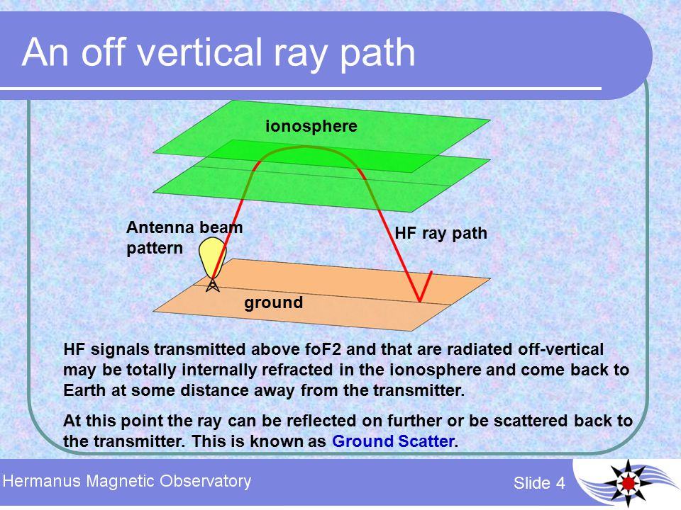 Slide 5 Magnetic field added If the ionosphere is permeated by a magnetic field then under certain conditions field aligned irregularities can form in the ionosphere.