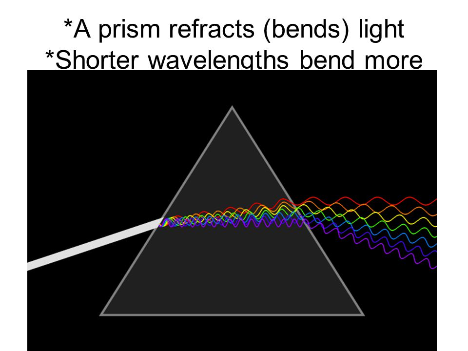 *A prism refracts (bends) light *Shorter wavelengths bend more