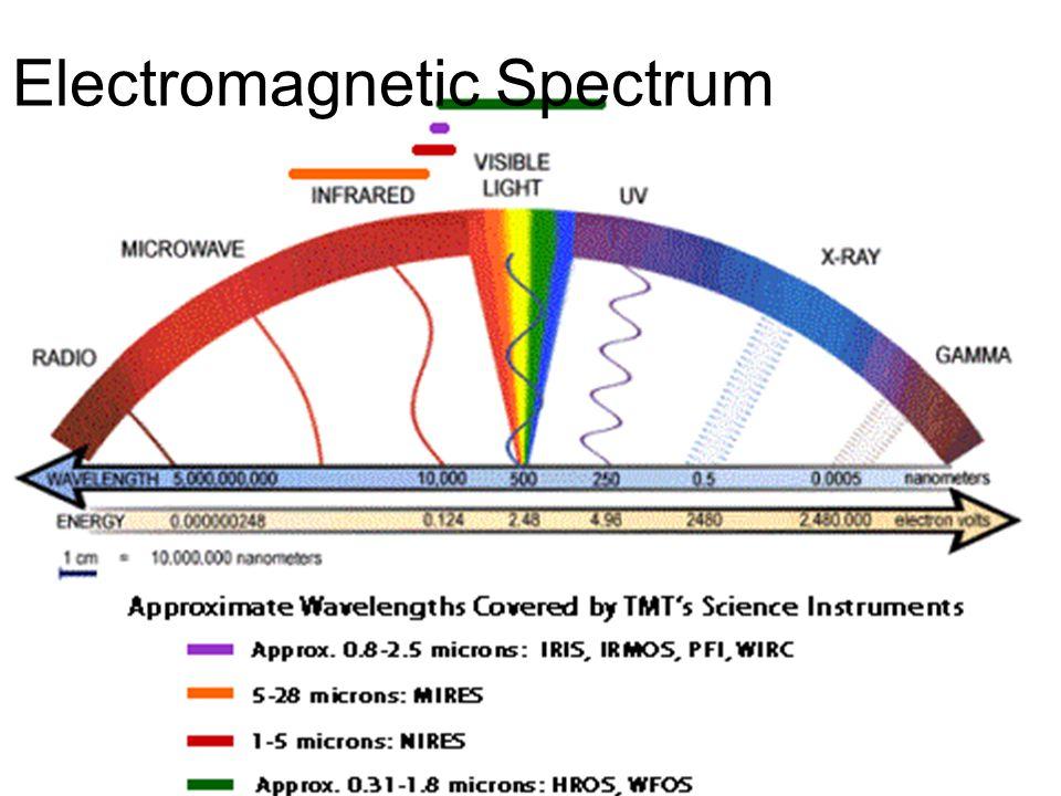 *A prism refracts (bends) light *Shorter wavelengths bend more