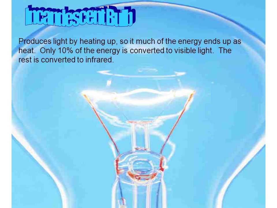 Produces light by heating up, so it much of the energy ends up as heat.
