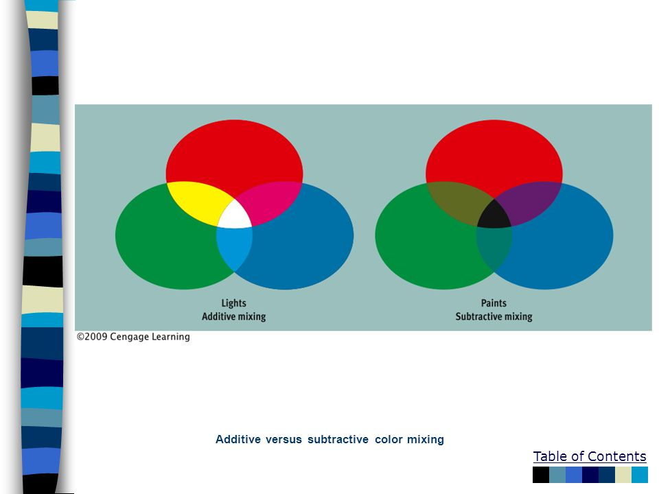 Table of Contents Additive versus subtractive color mixing