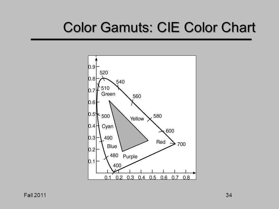33 CIE Color Space x = X / ( X + Y + Z ) y = Y / ( X + Y + Z ) z = Z / ( X + Y + Z ) x + y + z = 1