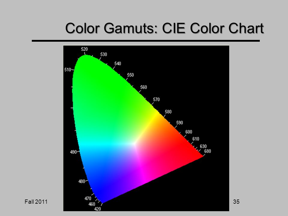 Fall 201134 Color Gamuts: CIE Color Chart
