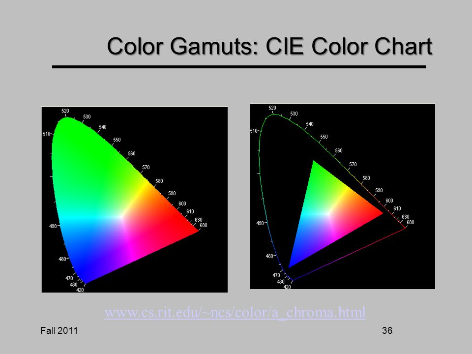 Fall 201135 Color Gamuts: CIE Color Chart