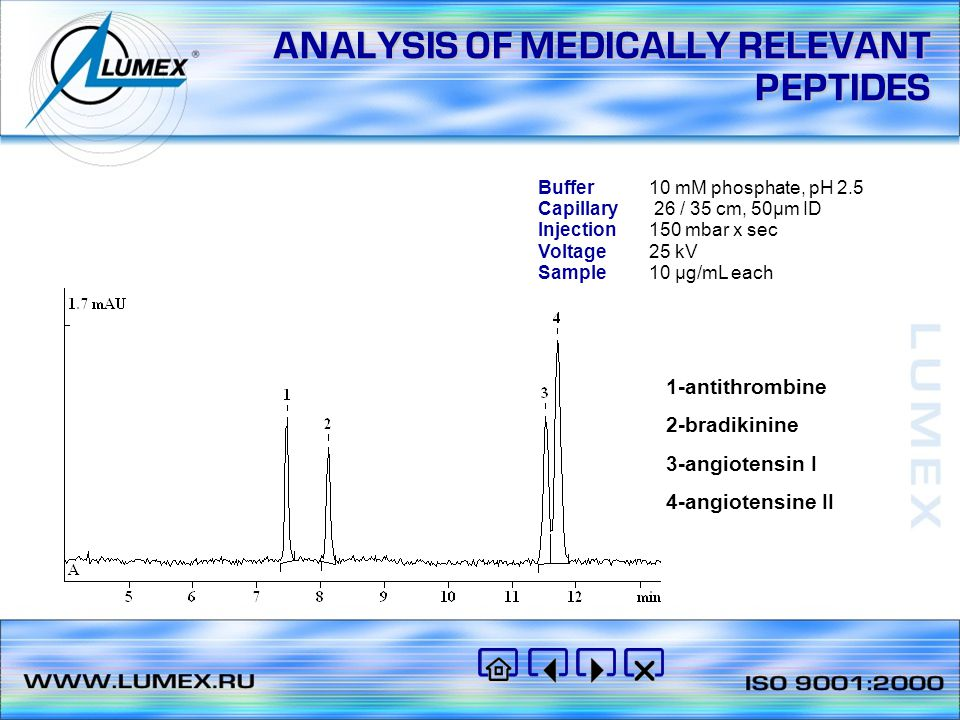 2 4 6 8 min mAU ANALYSIS OF WATER – SOLUBLE VITAMINS Buffer0.01M borate, pH 9.8 Samplestandard solution of vitamins Capillaryl/L 50/60 cm, id 75 µm Injection600 mbar * s Voltage+20 kV Detection 254 nm 1 – vitamin В 1 2 – vitamin В 12 3 – vitamin В 2 4 – vitamin В 6 5 – ascorbic acid 6 – nicotinic acid 7 – folic acid