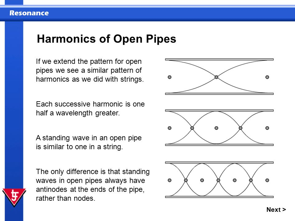Resonance Next > Harmonics of Open Pipes If we extend the pattern for open pipes we see a similar pattern of harmonics as we did with strings. Each su
