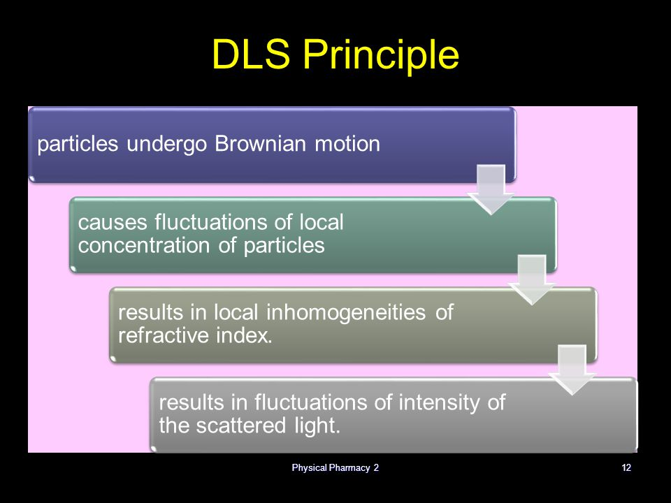 Physical Pharmacy 212 DLS Principle