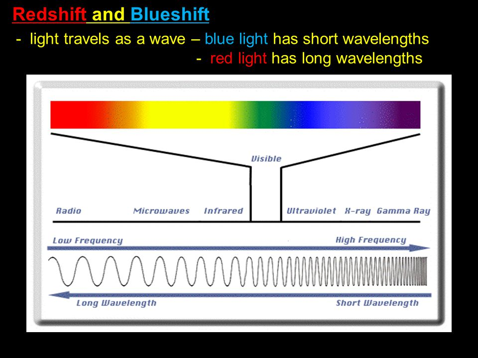 Redshift and Blueshift - light travels as a wave – blue light has short wavelengths - red light has long wavelengths