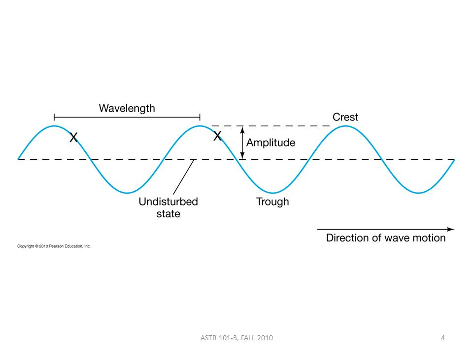 a) wavelength b) frequency c) period d) amplitude e) energy The distance between successive wave crests defines the ________ of a wave.