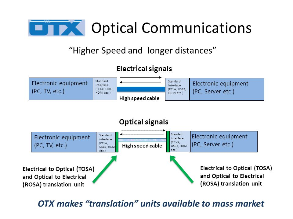 Optical Communications OTX makes translation units available to mass market High speed cable Electrical signals Electronic equipment (PC, TV, etc.) Standard interface (PCI-X, USB3, HDMI etc.) Electronic equipment (PC, Server etc.) Standard interface (PCI-X, USB3, HDMI etc.) Higher Speed and longer distances High speed cable Electronic equipment (PC, TV, etc.) Standard interface (PCI-X, USB3, HDMI etc.) Electronic equipment (PC, Server etc.) Standard interface (PCI-X, USB3, HDMI etc.) Optical signals Electrical to Optical (TOSA) and Optical to Electrical (ROSA) translation unit