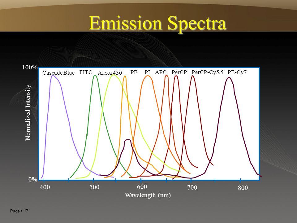 Page  17 Emission Spectra APC PerCP PI Wavelength (nm) 400500 600 700 100% 0% Cascade Blue Normalized Intensity FITC PE Alexa 430 PerCP-Cy5.5 800 PE-
