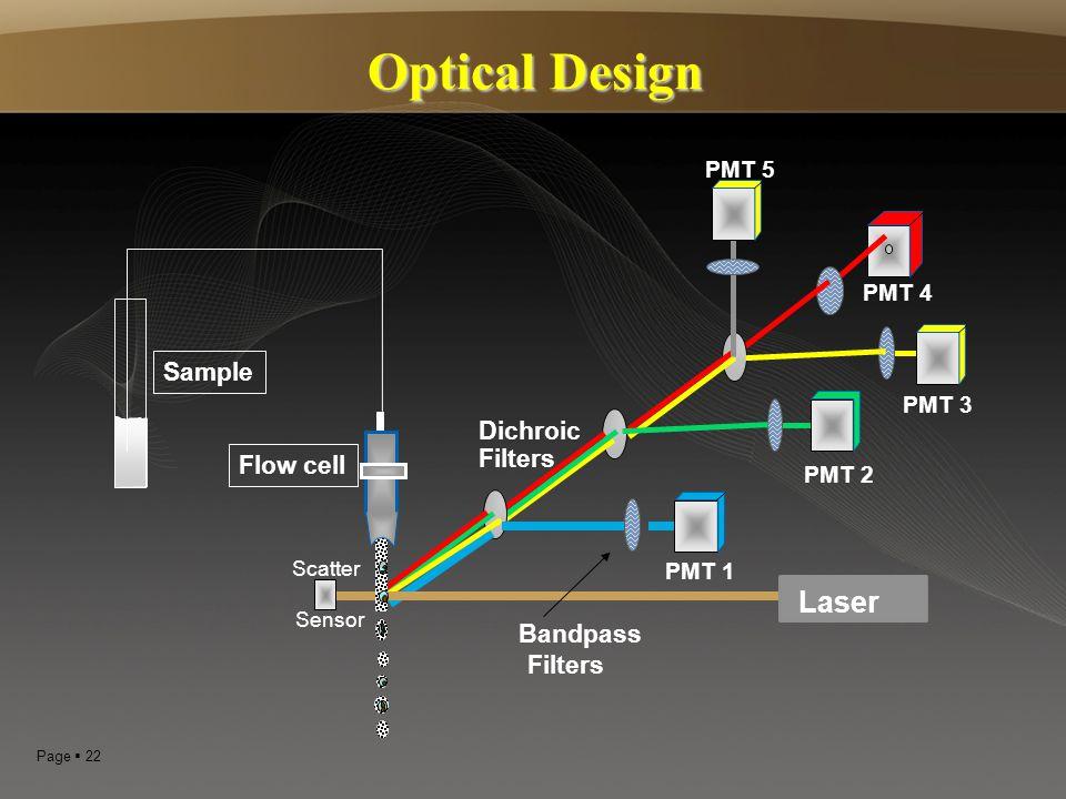 Page  22 Optical Design PMT 1 PMT 2 PMT 5 PMT 4 Dichroic Filters Bandpass Filters Laser Flow cell PMT 3 Scatter Sensor Sample