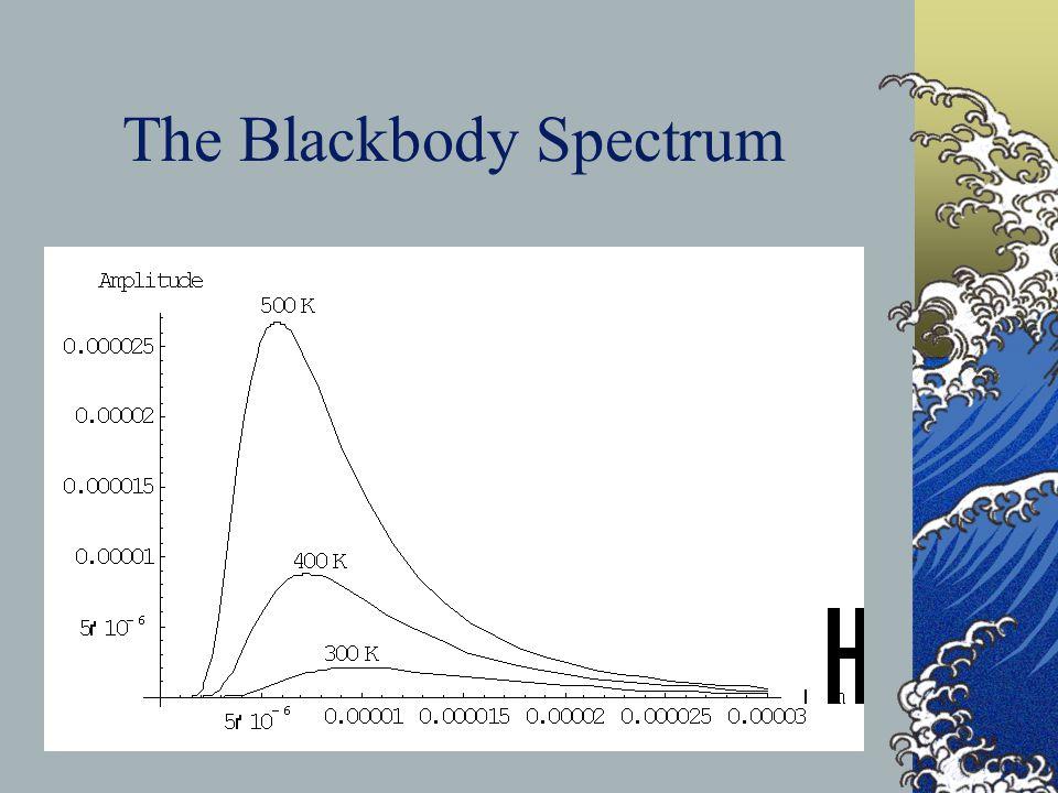 The Blackbody Spectrum