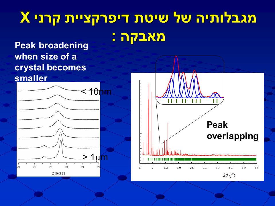 מגבלותיה של שיטת דיפרקציית קרני X מאבקה: Peak overlapping Peak broadening when size of a crystal becomes smaller > 1  m < 10nm