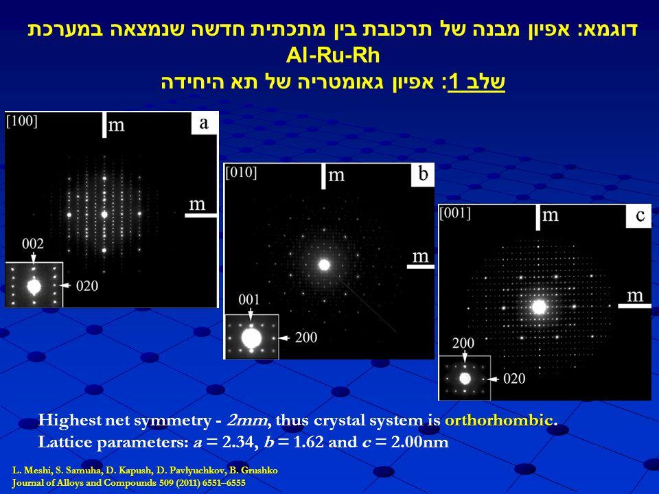 L. Meshi, S. Samuha, D. Kapush, D. Pavlyuchkov, B. Grushko Journal of Alloys and Compounds 509 (2011) 6551–6555 orthorhombic Highest net symmetry - 2m