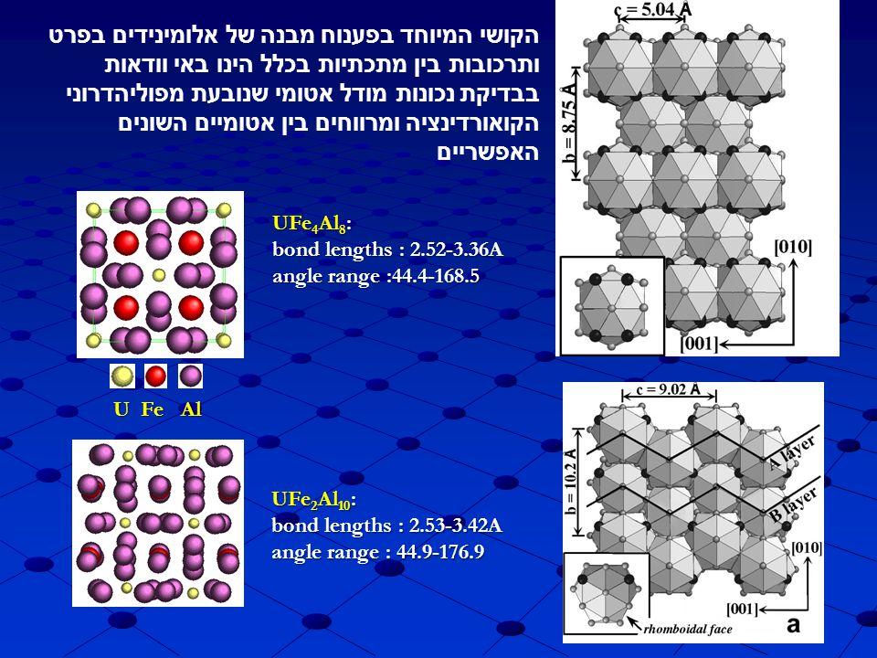 UFe 4 Al 8 : bond lengths : 2.52-3.36A angle range :44.4-168.5 UFe 2 Al 10 : bond lengths : 2.53-3.42A angle range : 44.9-176.9 UFeAl הקושי המיוחד בפע