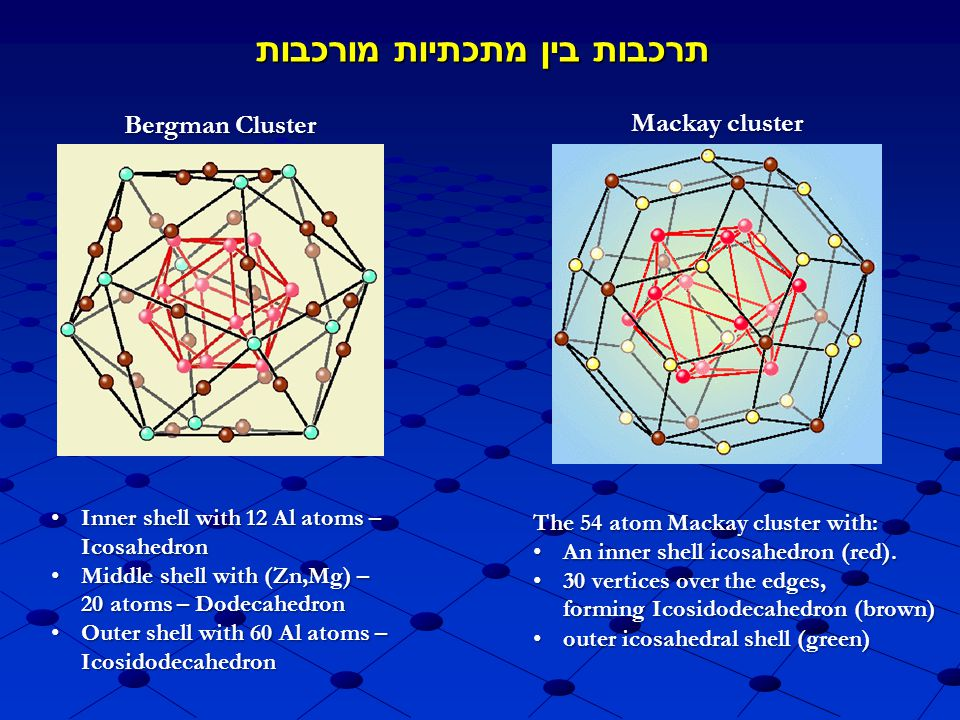 Bergman Cluster Inner shell with 12 Al atoms – Icosahedron Inner shell with 12 Al atoms – Icosahedron Middle shell with (Zn,Mg) – 20 atoms – Dodecahedron Middle shell with (Zn,Mg) – 20 atoms – Dodecahedron Outer shell with 60 Al atoms – Icosidodecahedron Outer shell with 60 Al atoms – Icosidodecahedron Mackay cluster The 54 atom Mackay cluster with: An inner shell icosahedron (red).