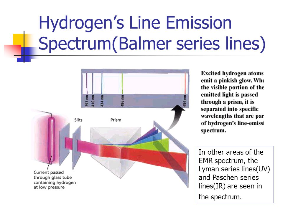 Hydrogen's Line Emission Spectrum(Balmer series lines) In other areas of the EMR spectrum, the Lyman series lines(UV) and Paschen series lines(IR) are seen in the spectrum.