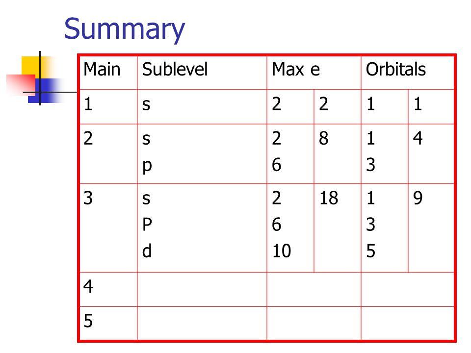 Summary MainSublevelMax eOrbitals 1s2211 2spsp 2626 81313 4 3sPdsPd 2 6 10 18135135 9 4 5