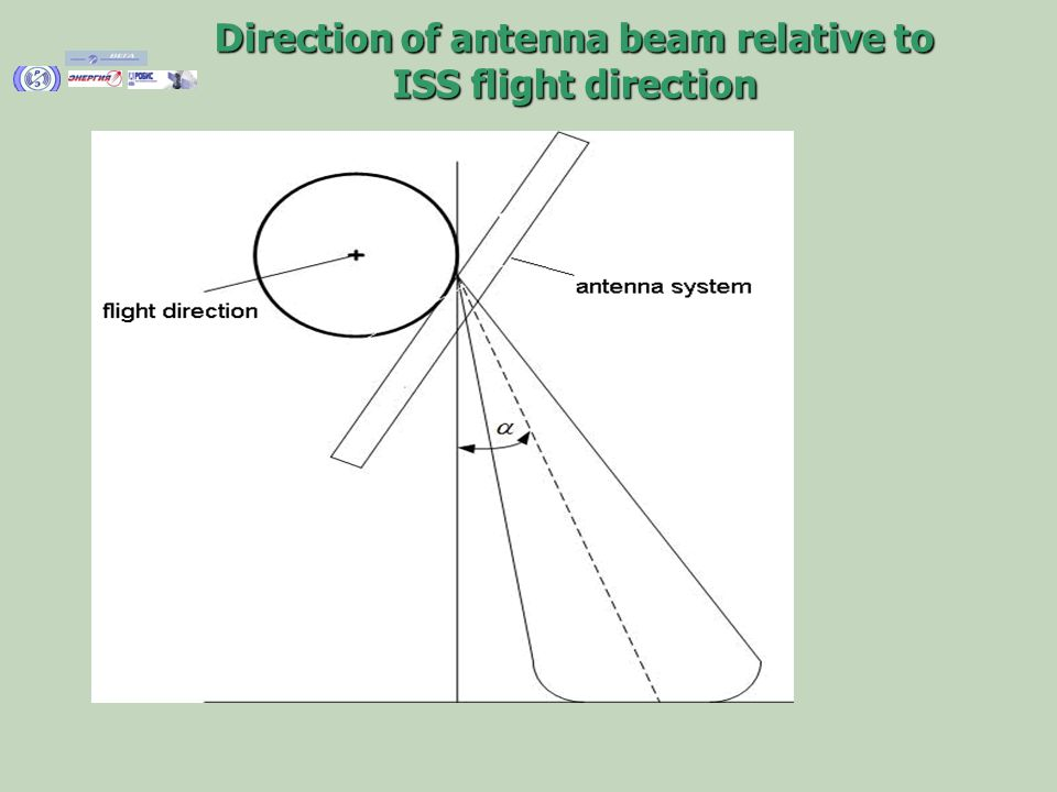 Direction of antenna beam relative to ISS flight direction