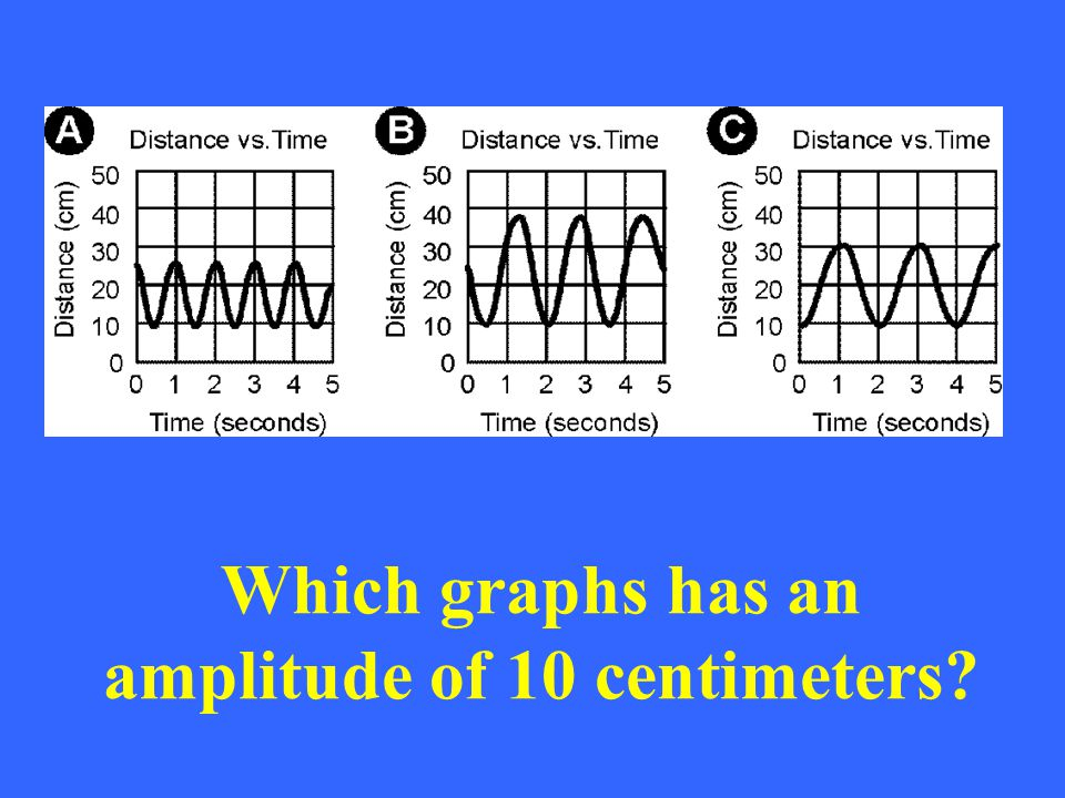 Which graphs has an amplitude of 10 centimeters?