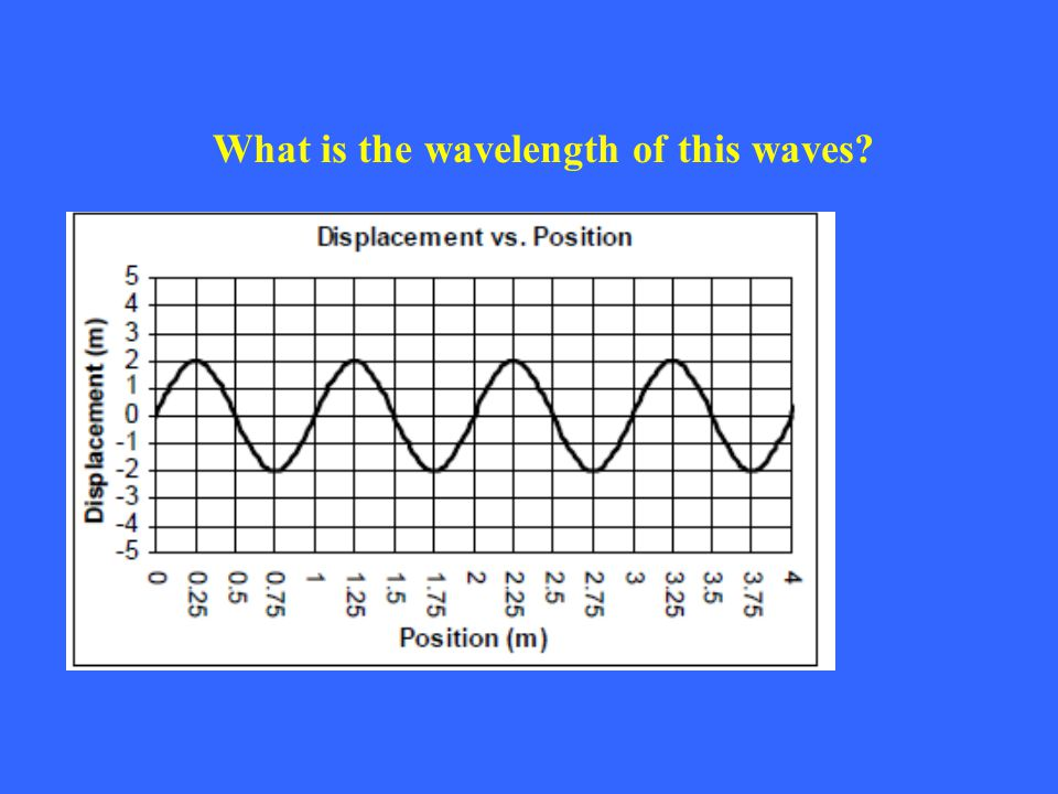 What is the wavelength of this waves