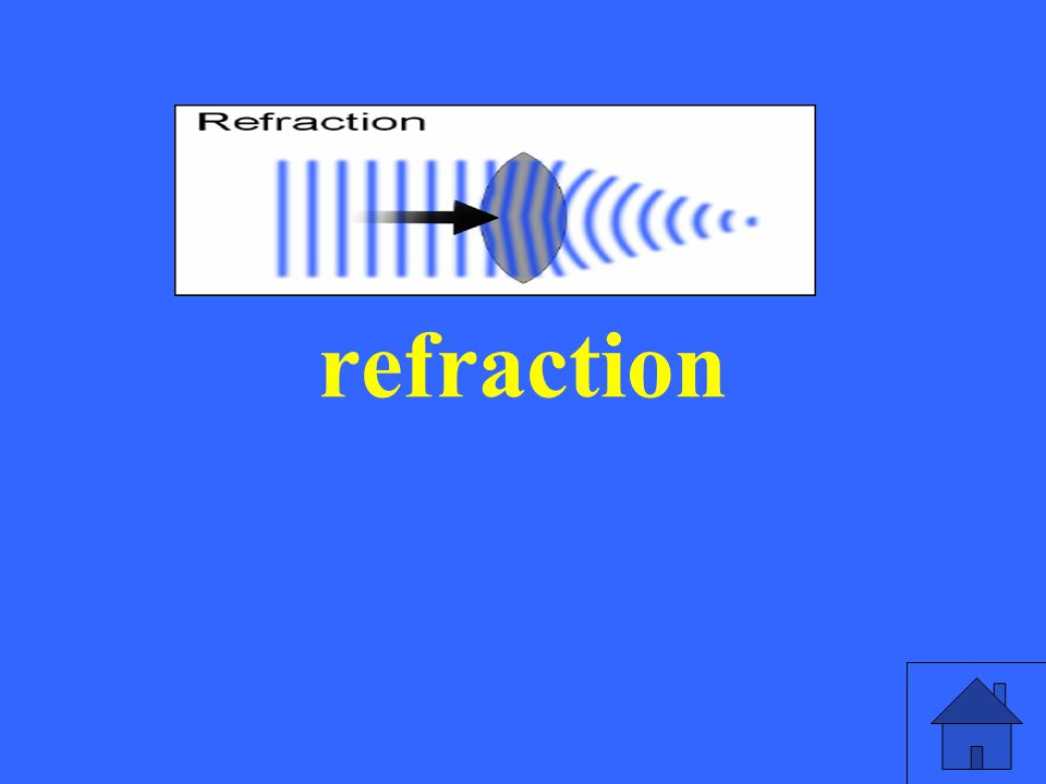 refraction