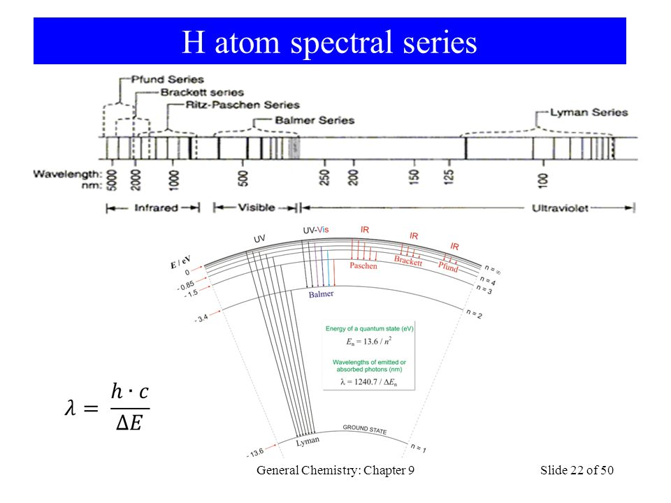 H atom spectral series General Chemistry: Chapter 9Slide 22 of 50