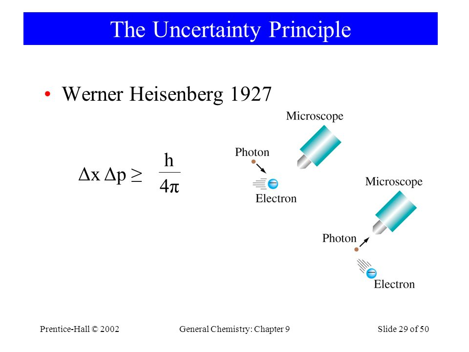 Prentice-Hall © 2002General Chemistry: Chapter 9Slide 29 of 50 The Uncertainty Principle Δx Δp ≥ h 4π4π Werner Heisenberg 1927