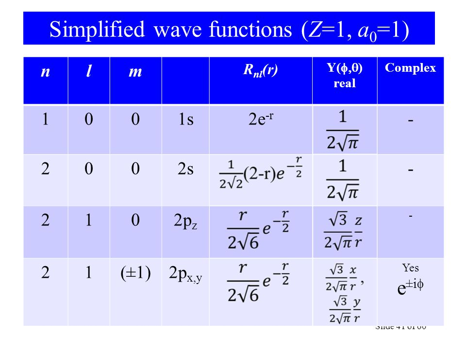 Simplified wave functions (Z=1, a 0 =1) Slide 41 of 60 nlm R nl (r) Y(  ) real Complex 1001s2e -r - 2002s- 2102p z - 21(±1)2p x,y Yes e ±i 