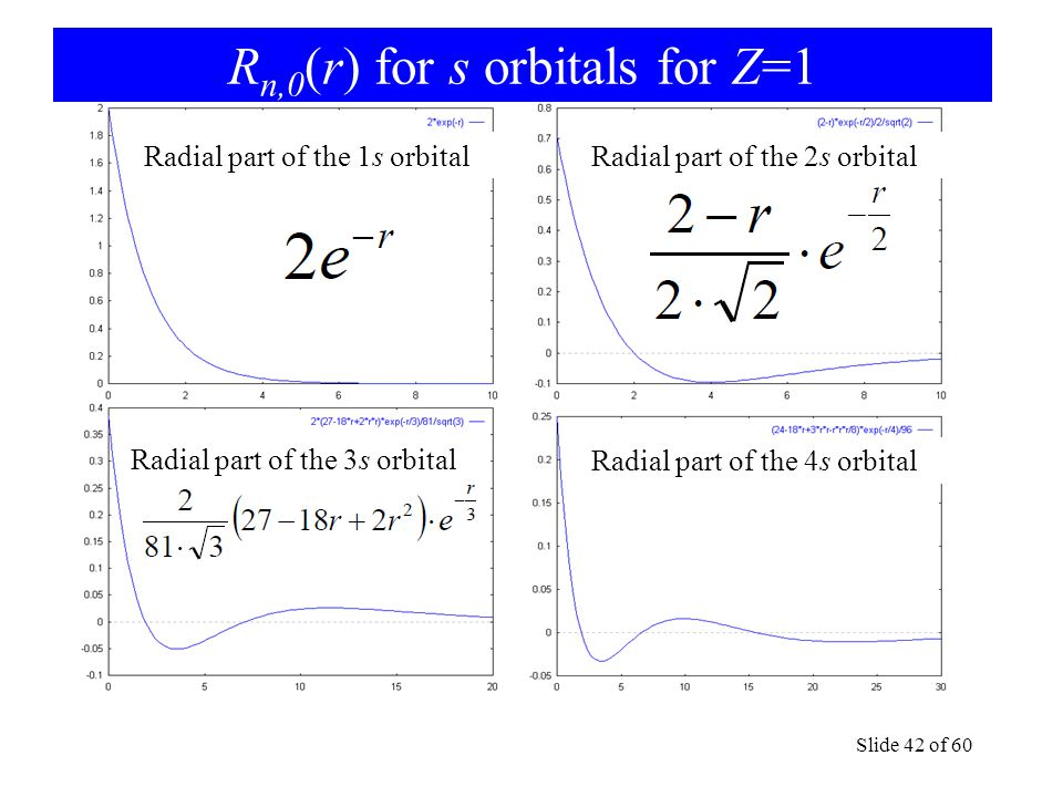 R n,0 (r) for s orbitals for Z=1 Slide 42 of 60 Radial part of the 3s orbital Radial part of the 4s orbital Radial part of the 1s orbitalRadial part of the 2s orbital