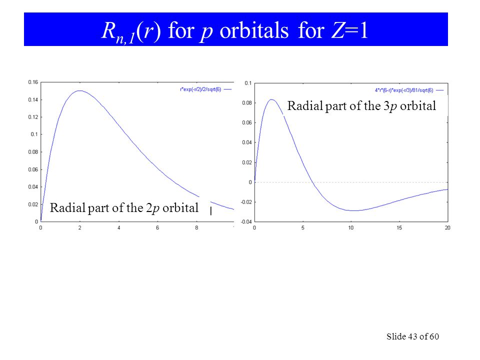 R n,1 (r) for p orbitals for Z=1 Slide 43 of 60 Radial part of the 2p orbital Radial part of the 3p orbital